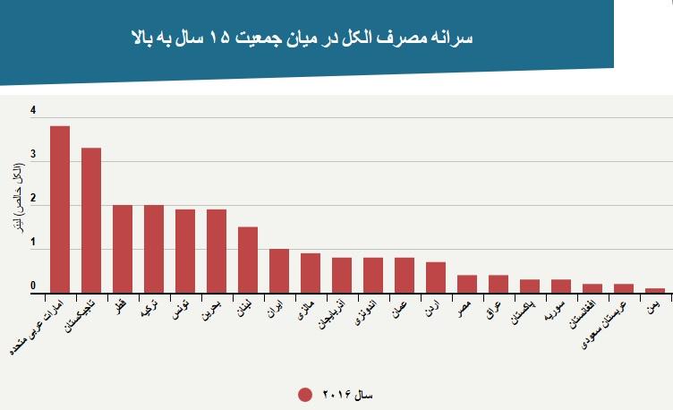 ایران رتبه نهم مصرف الکل را در میان ۱۸۹ کشور جهان دارد